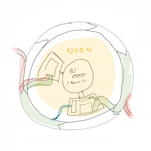 How Nuon AI works sketch